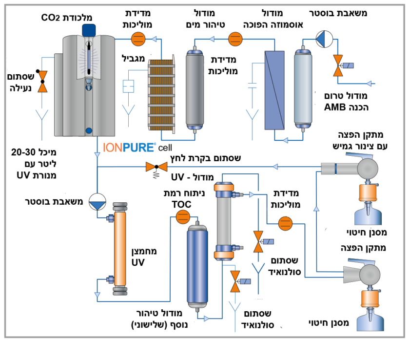 מערכת טיפול במים לתעשייה