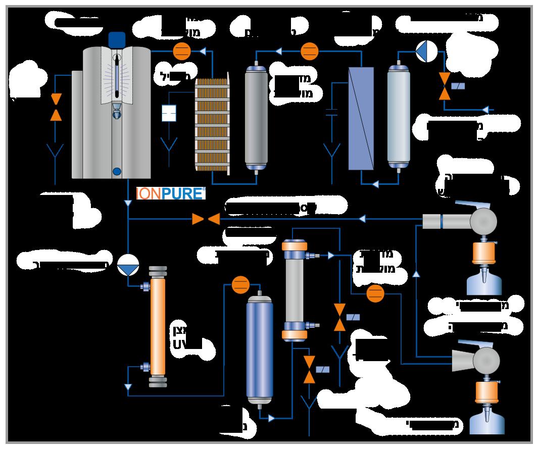 מערכת טיפול במים לתעשייה ומעבדות Aquaanalytic